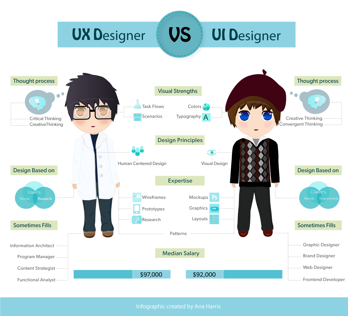 UXD21 – UI | UX Designer | Information Architect